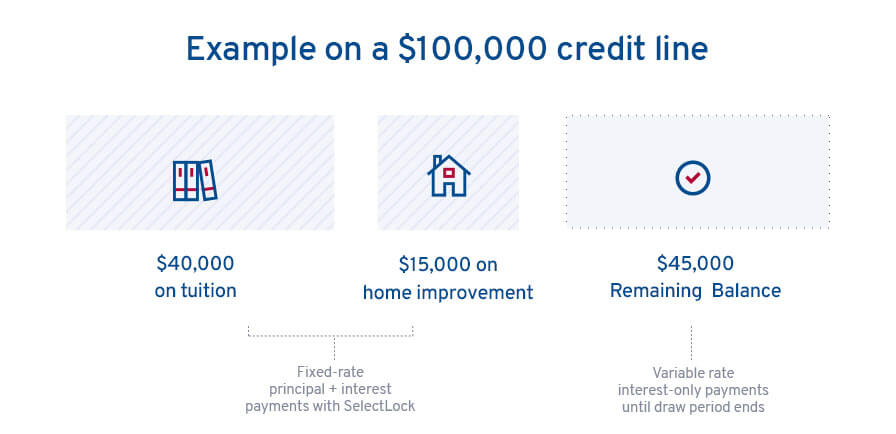 Diagram example of how you can split your credit line usage and lock up to three portions of your balance at a fixed rate with SelectLock®